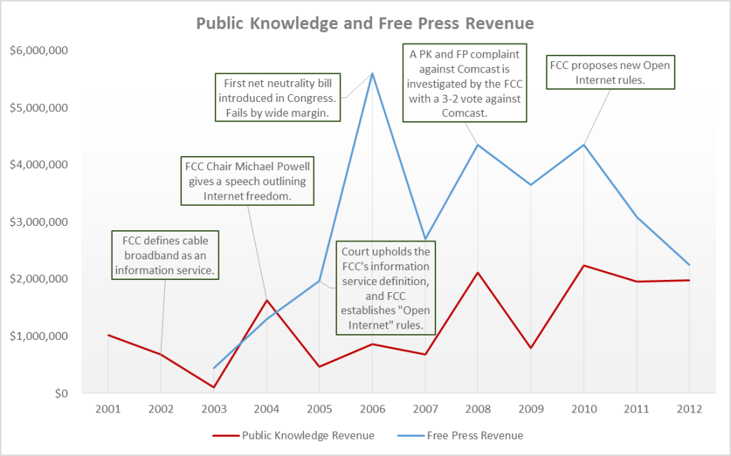 Free Press and Public Knowledge revenue closely tracks the timeline of the net neutrality debate.