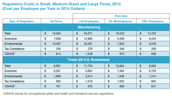 The study's findings on regulatory costs in firms, by size