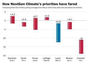 (Graph via Washington Post)