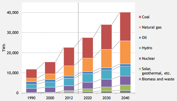 World Power Generation Mix (from the IEEJ Report)