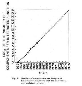Moore's Law (1965) (graph via Intel)