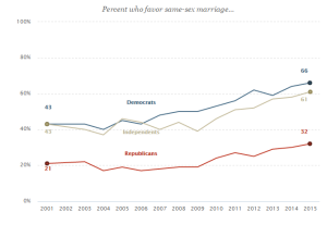 Support for Same-Sex Marriage by Party, 2001-2015 (Via Pew Research Center)