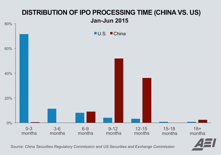 Ipo underpricing model pdf