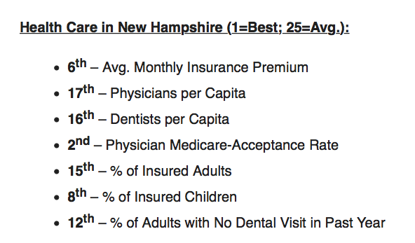 New Hampshire Is 2018's 3rd Best State for Health Care